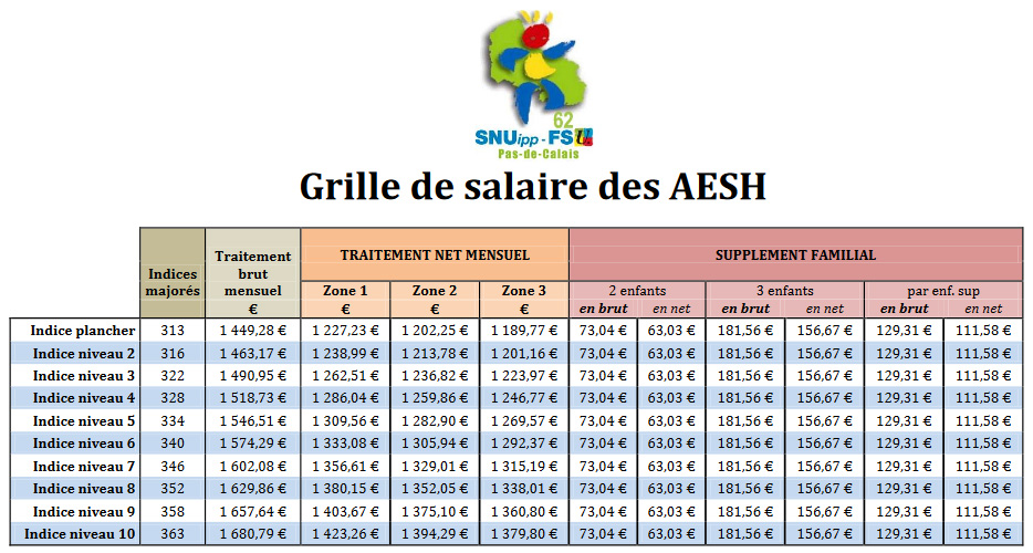 Snuipp fsu 62 grille des salaires aesh - Grille salaire technicien de laboratoire prive ...